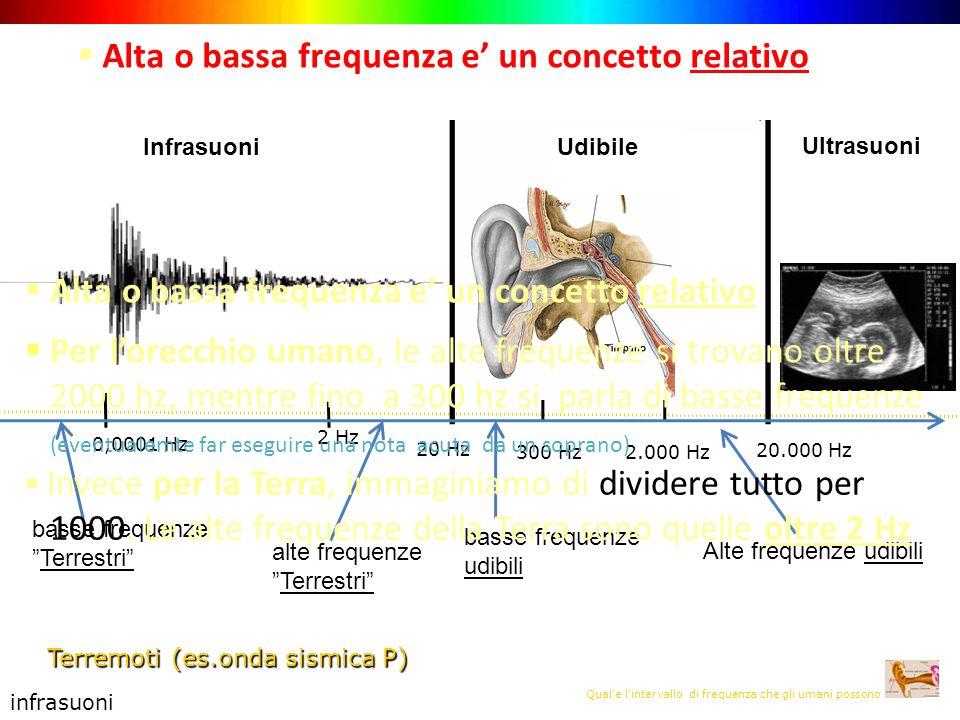 Qual'e l'intervallo di frequenza che gli umani possono udire