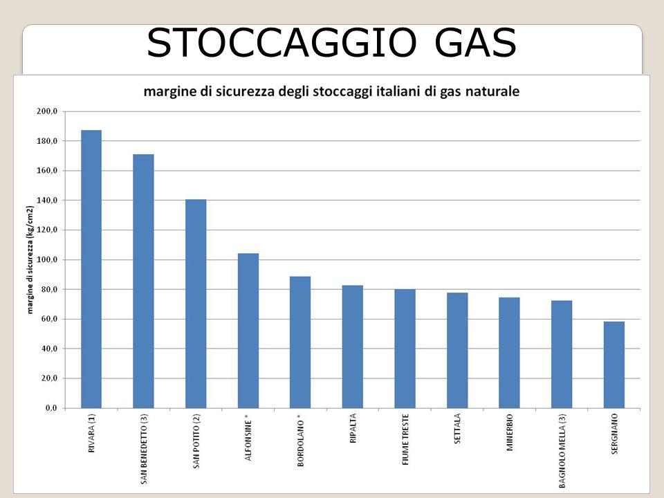 STOCCAGGIO GAS