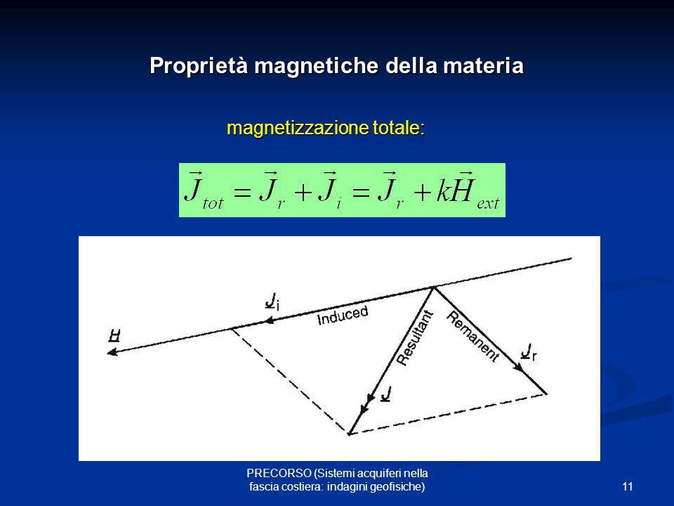 Proprietà magnetiche della materia