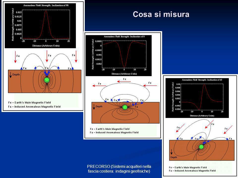 Cosa si misura PRECORSO (Sistemi acquiferi nella fascia costiera: indagini geofisiche)