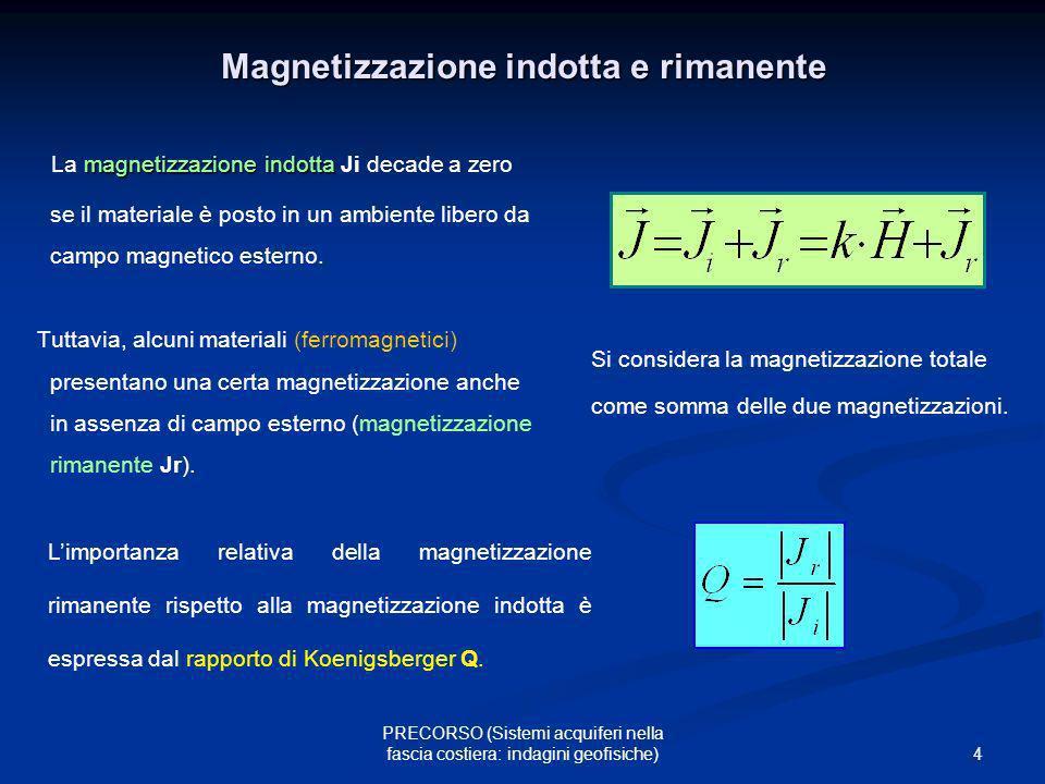 Magnetizzazione indotta e rimanente