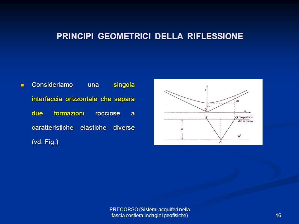 PRINCIPI GEOMETRICI DELLA RIFLESSIONE