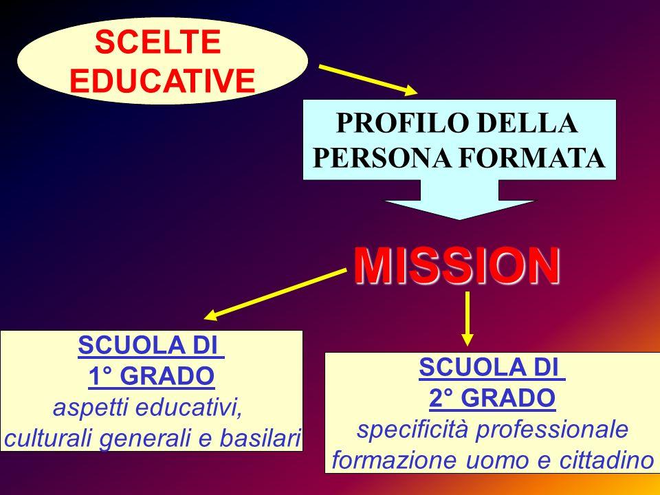 MISSION SCELTE EDUCATIVE PROFILO DELLA PERSONA FORMATA SCUOLA DI