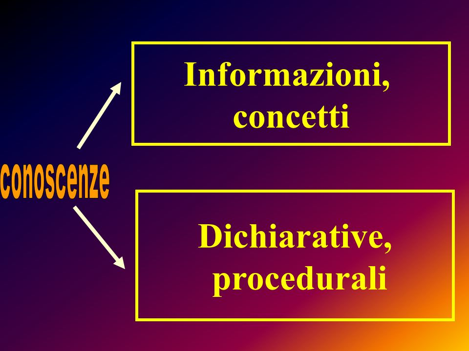Informazioni, concetti Dichiarative, procedurali