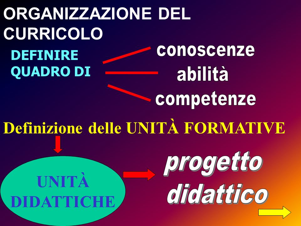 Definizione delle UNITÀ FORMATIVE