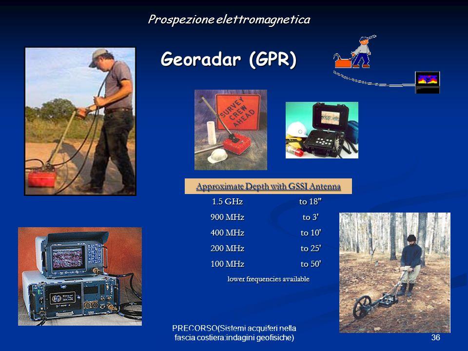 Prospezione elettromagnetica Georadar (GPR)