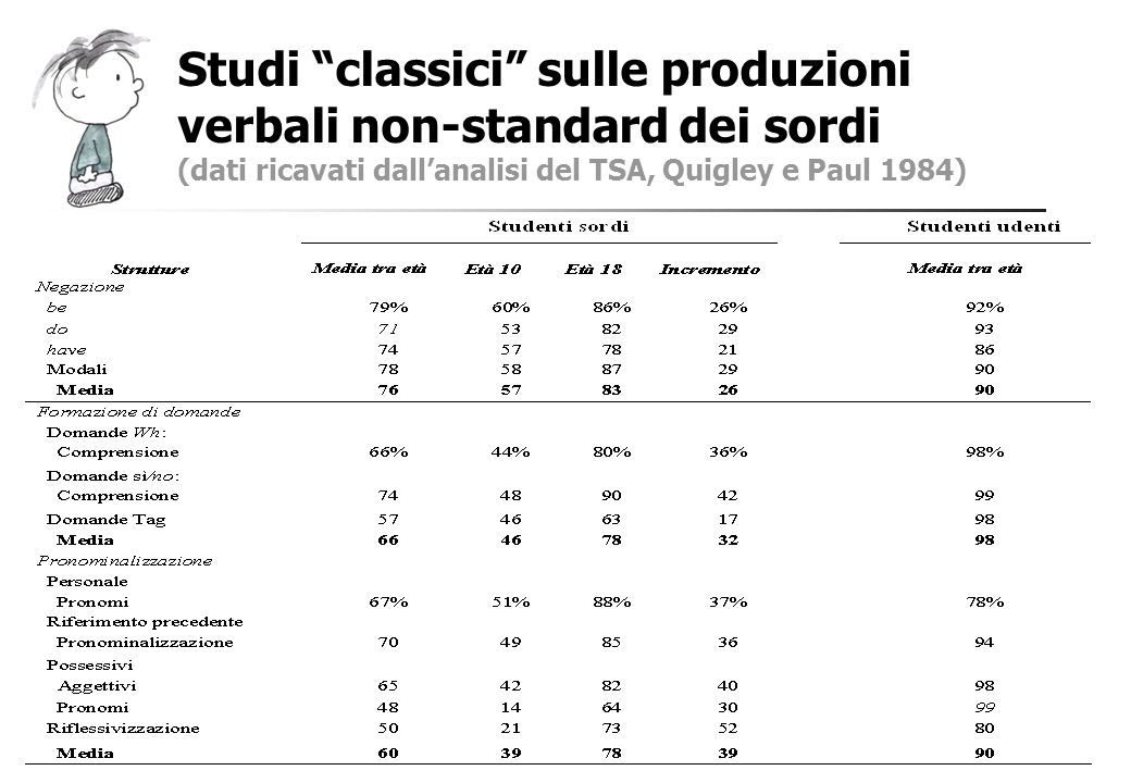 Studi classici sulle produzioni verbali non-standard dei sordi