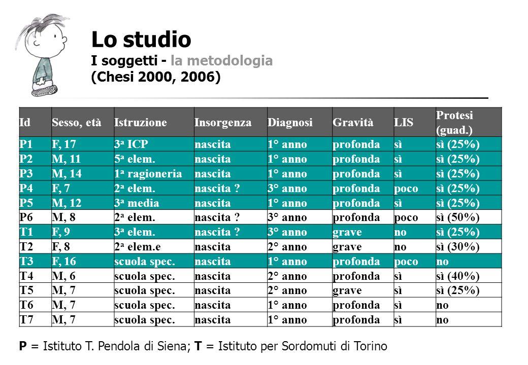 Lo studio I soggetti - la metodologia (Chesi 2000, 2006) Id Sesso, età