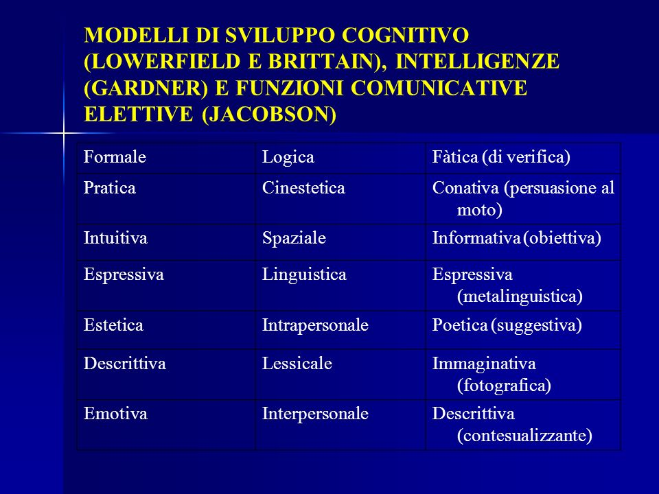 MODELLI DI SVILUPPO COGNITIVO (LOWERFIELD E BRITTAIN), INTELLIGENZE (GARDNER) E FUNZIONI COMUNICATIVE ELETTIVE (JACOBSON)