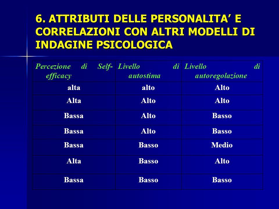 6. ATTRIBUTI DELLE PERSONALITA' E CORRELAZIONI CON ALTRI MODELLI DI INDAGINE PSICOLOGICA