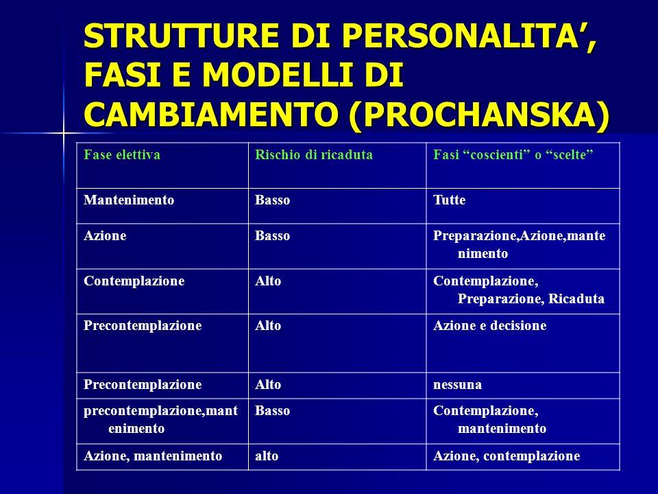 STRUTTURE DI PERSONALITA', FASI E MODELLI DI CAMBIAMENTO (PROCHANSKA)
