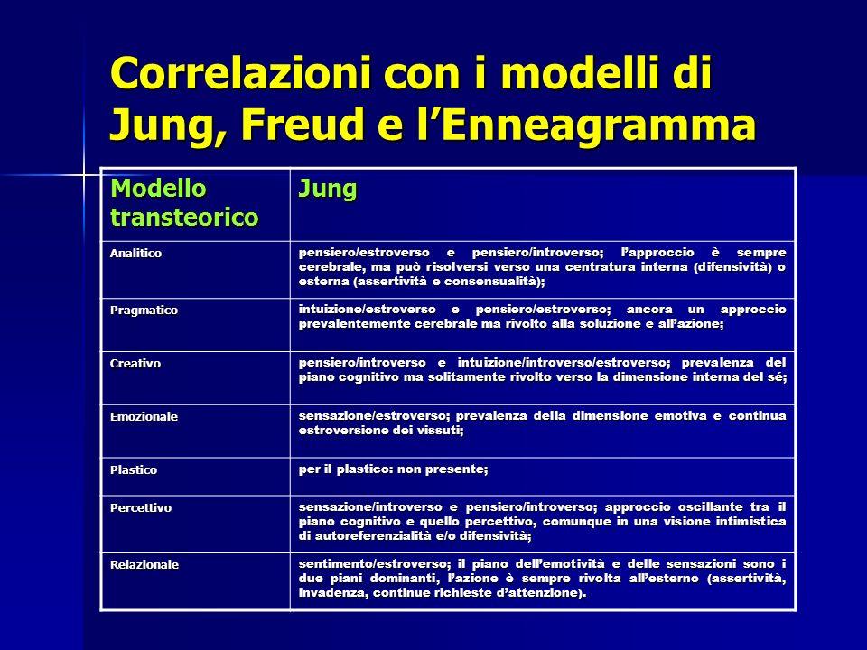 Correlazioni con i modelli di Jung, Freud e l'Enneagramma