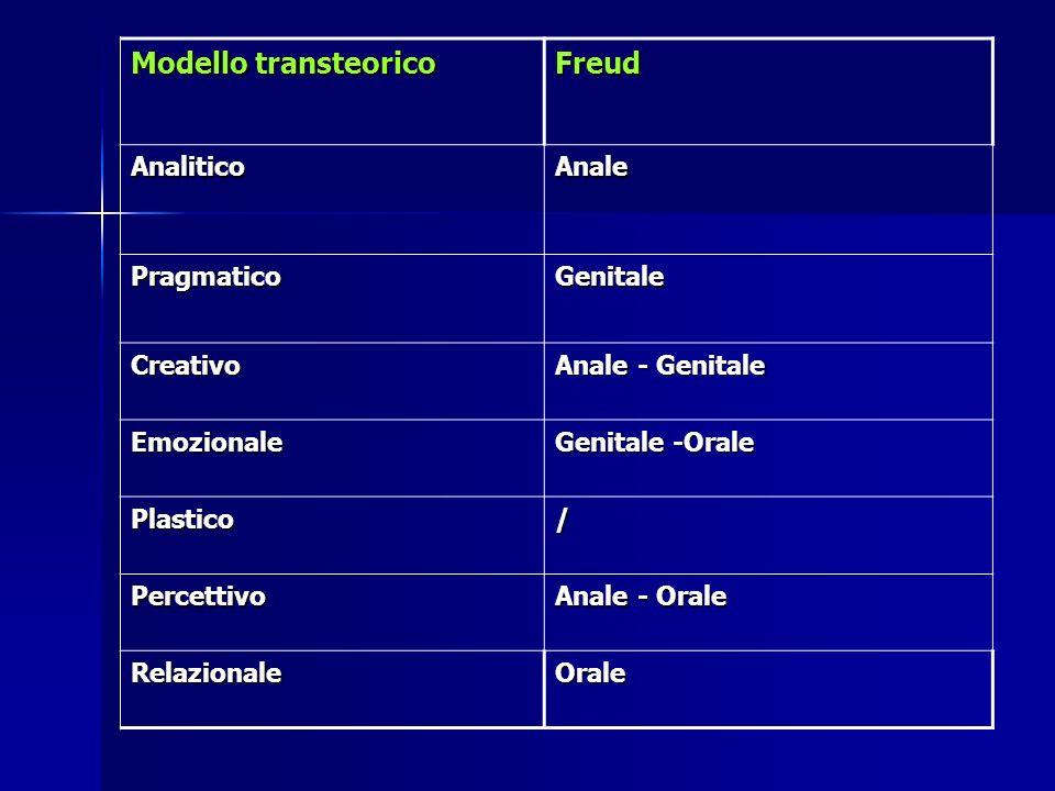 Modello transteorico Freud Analitico Anale Pragmatico Genitale