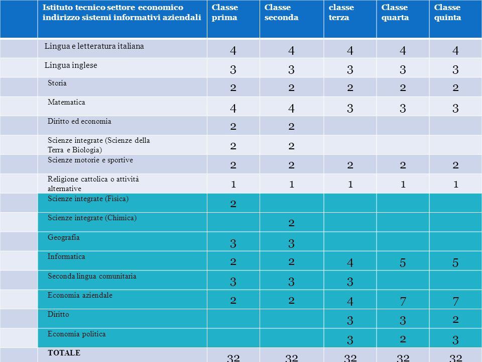 Istituto tecnico settore economico indirizzo sistemi informativi aziendali