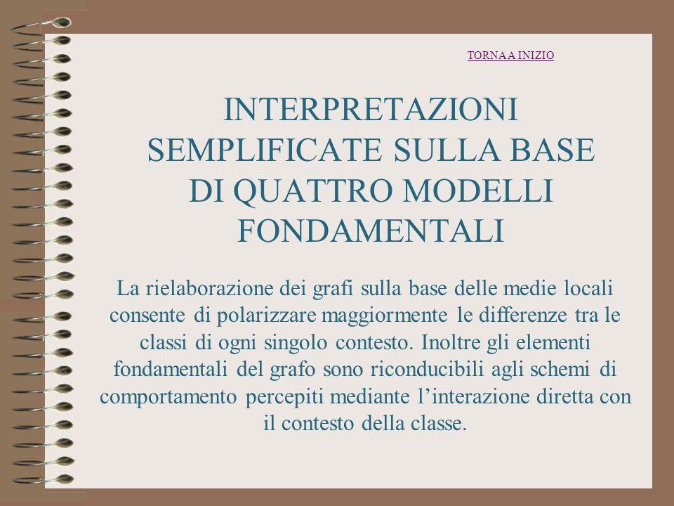 TORNA A INIZIO INTERPRETAZIONI SEMPLIFICATE SULLA BASE DI QUATTRO MODELLI FONDAMENTALI.