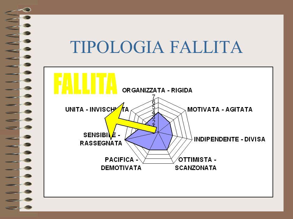 TIPOLOGIA FALLITA