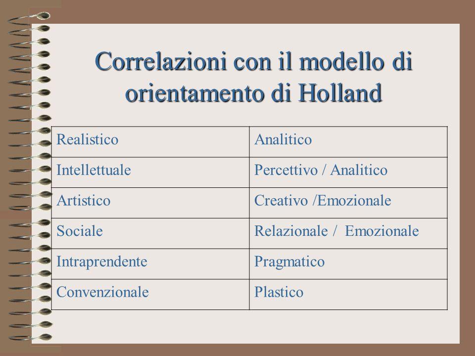 Correlazioni con il modello di orientamento di Holland