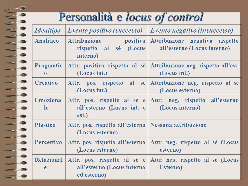 Personalità e locus of control