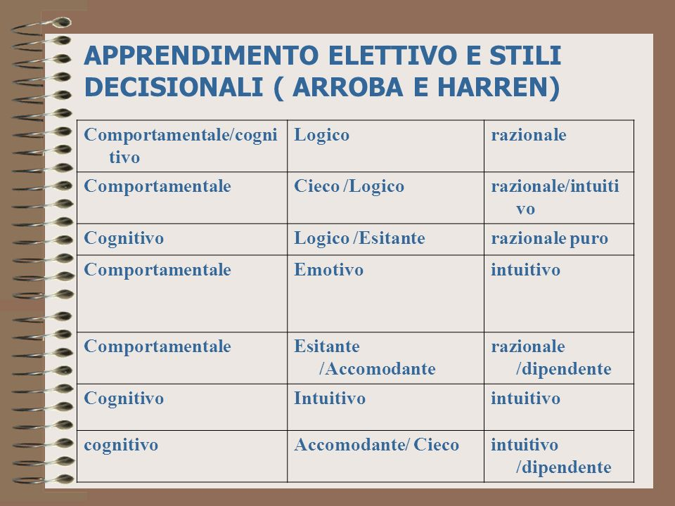 APPRENDIMENTO ELETTIVO E STILI DECISIONALI ( ARROBA E HARREN)
