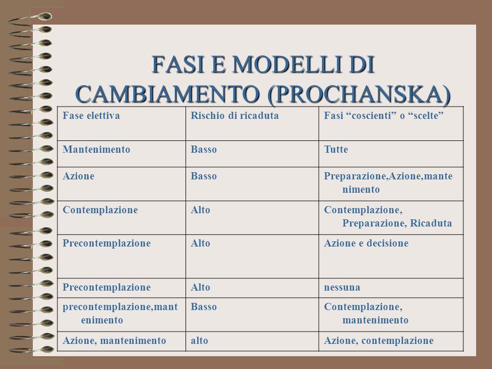 FASI E MODELLI DI CAMBIAMENTO (PROCHANSKA)