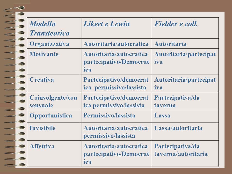 Modello Transteorico Likert e Lewin Fielder e coll. Organizzativa