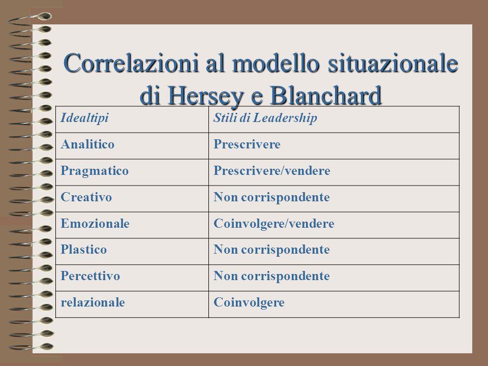 Correlazioni al modello situazionale di Hersey e Blanchard