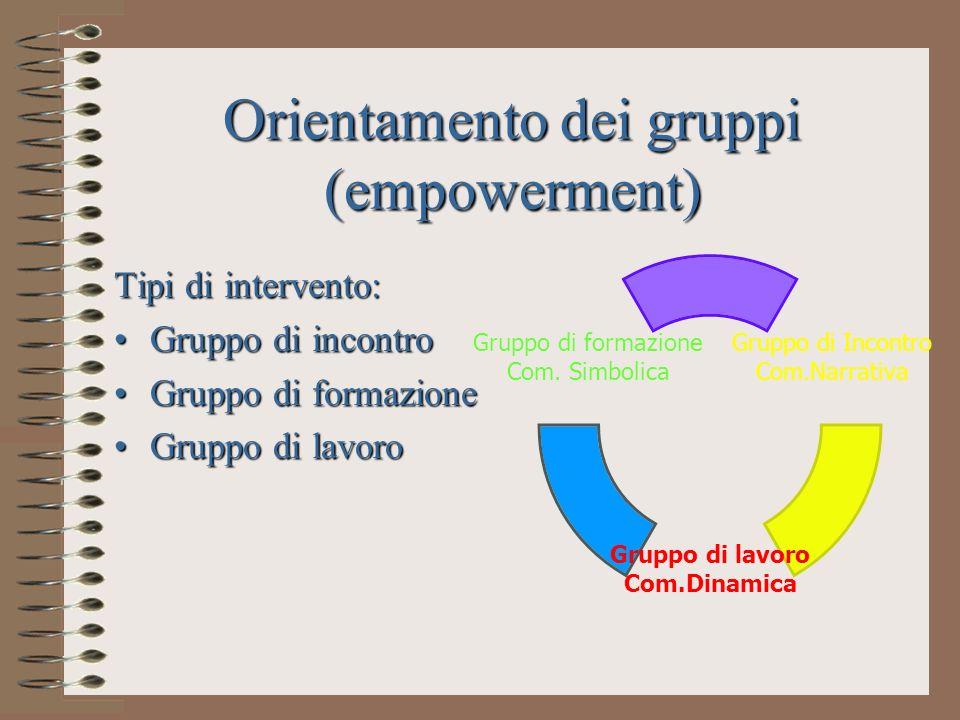 Orientamento dei gruppi (empowerment)