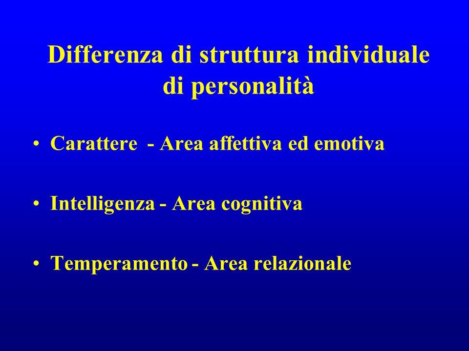 Differenza di struttura individuale di personalità