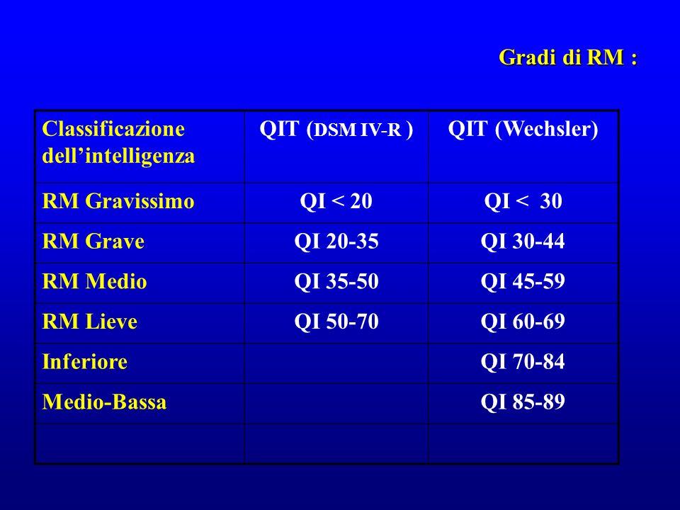Gradi di RM : Classificazione dell'intelligenza. QIT (DSM IV-R ) QIT (Wechsler) RM Gravissimo. QI < 20.