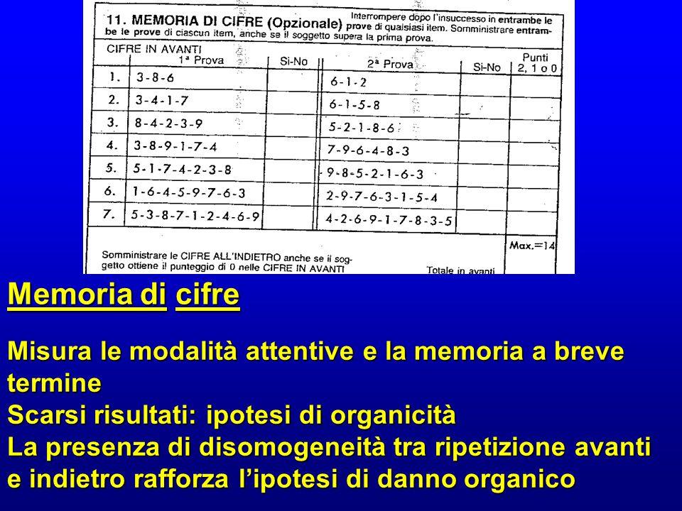 Memoria di cifre Misura le modalità attentive e la memoria a breve termine. Scarsi risultati: ipotesi di organicità.