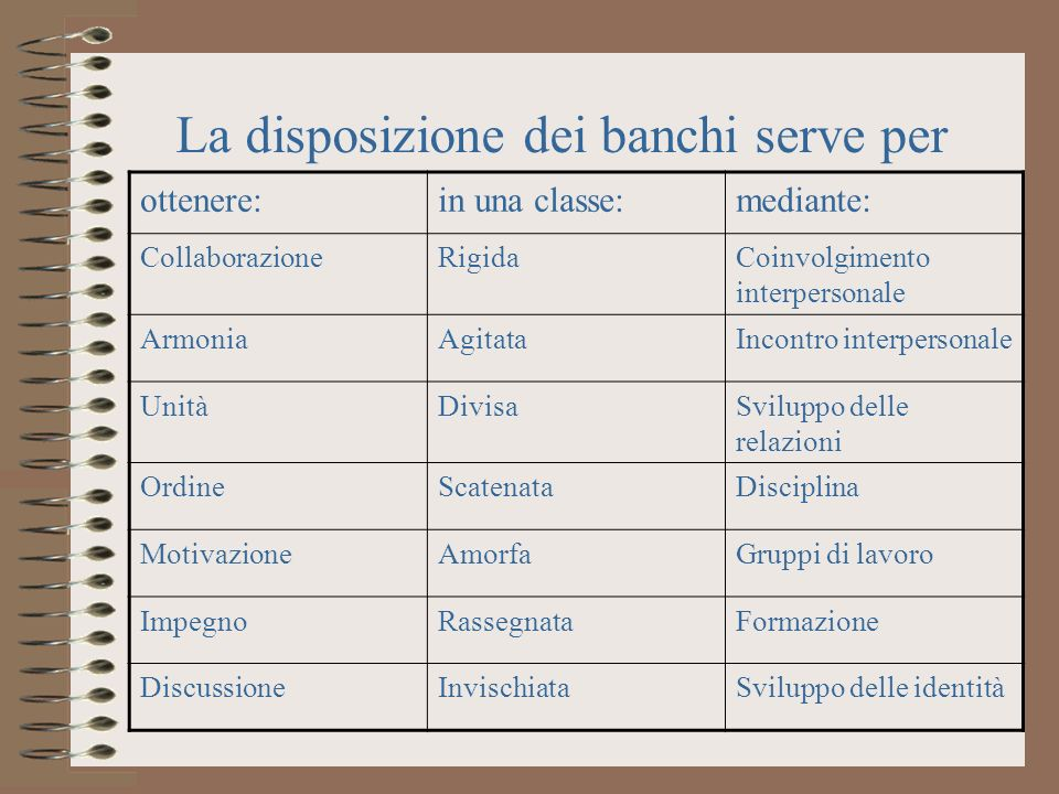 La disposizione dei banchi serve per