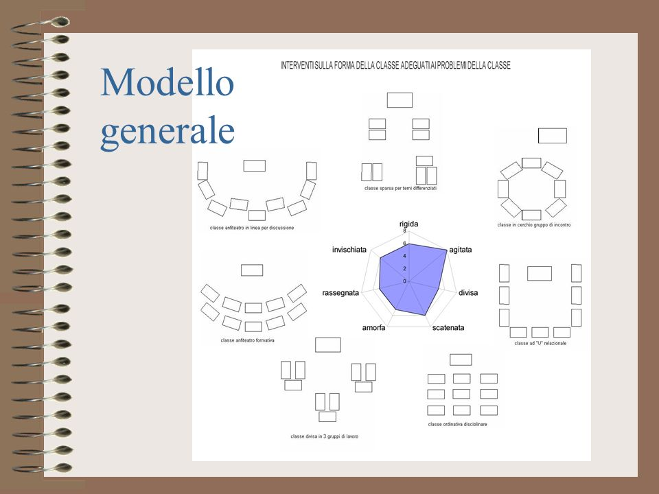 Modello generale