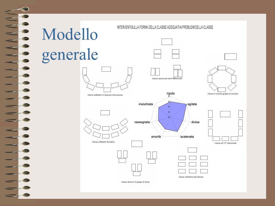 Modello generale
