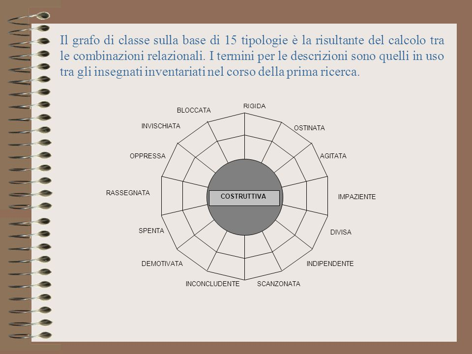 Il grafo di classe sulla base di 15 tipologie è la risultante del calcolo tra le combinazioni relazionali. I termini per le descrizioni sono quelli in uso tra gli insegnati inventariati nel corso della prima ricerca.