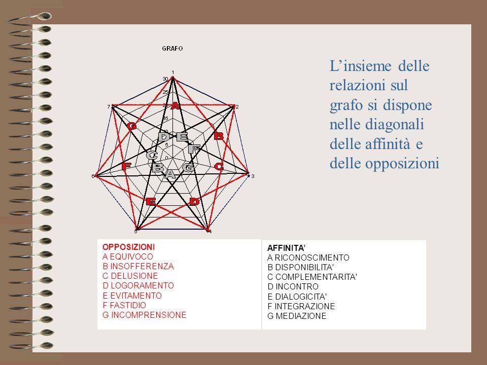 L'insieme delle relazioni sul grafo si dispone nelle diagonali delle affinità e delle opposizioni