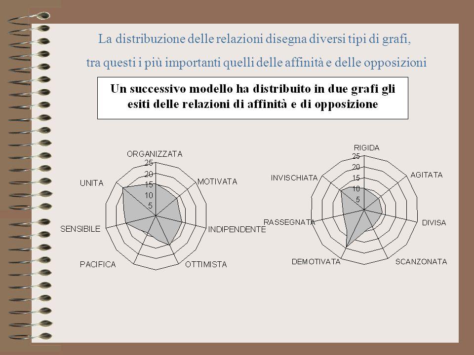 La distribuzione delle relazioni disegna diversi tipi di grafi,