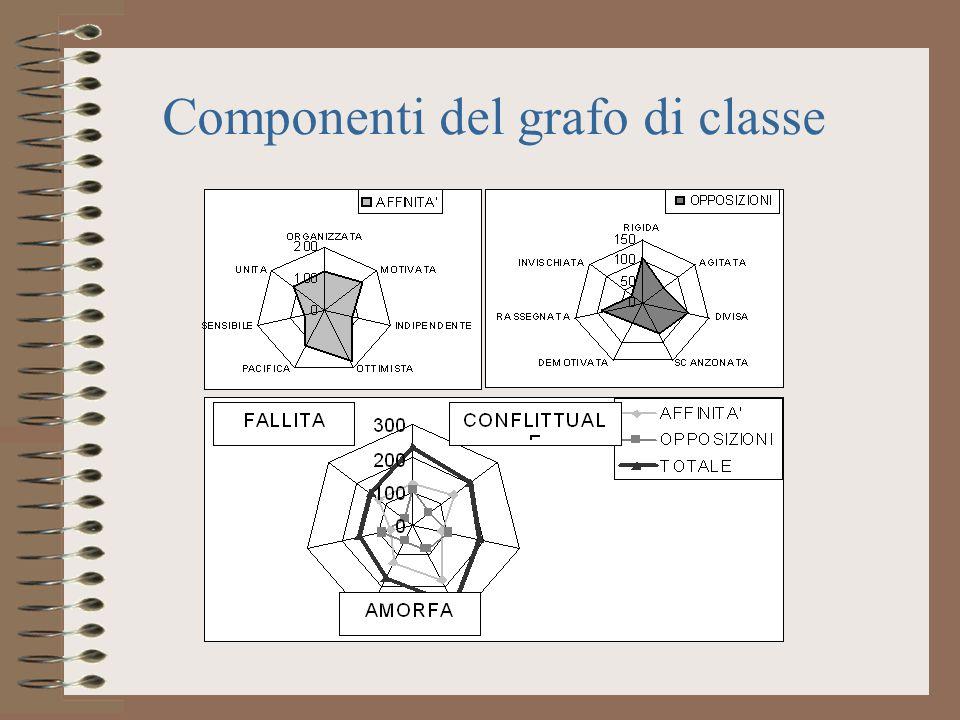Componenti del grafo di classe