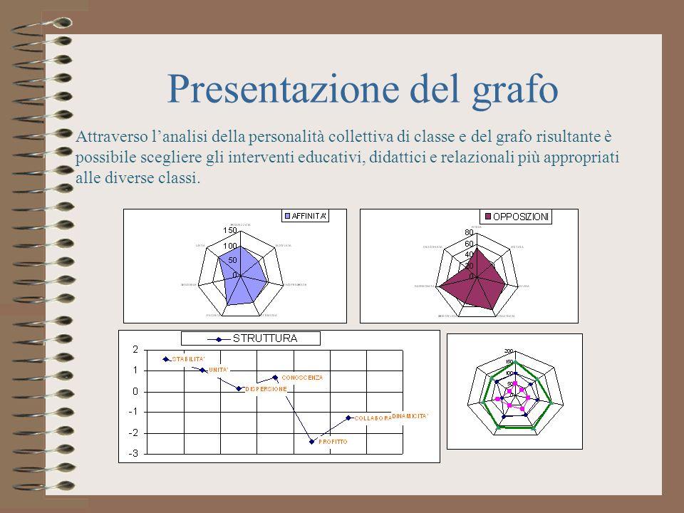 Presentazione del grafo