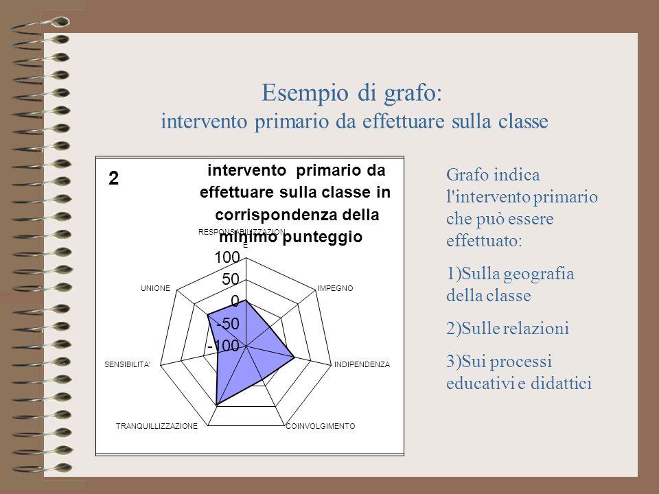 Esempio di grafo: intervento primario da effettuare sulla classe
