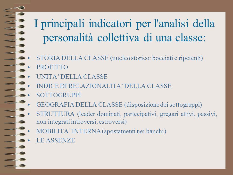I principali indicatori per l analisi della personalità collettiva di una classe: