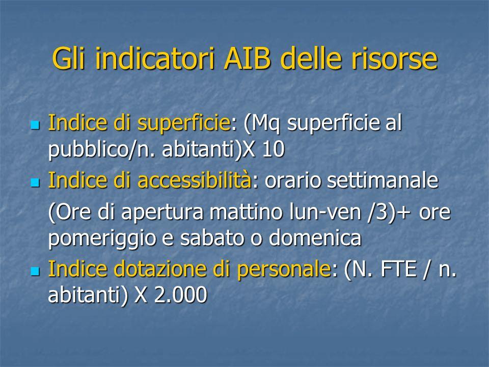 Gli indicatori AIB delle risorse