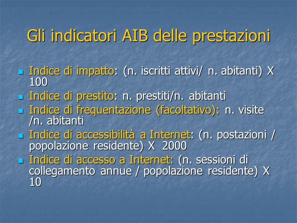 Gli indicatori AIB delle prestazioni