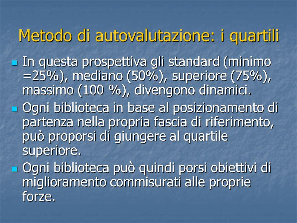 Metodo di autovalutazione: i quartili
