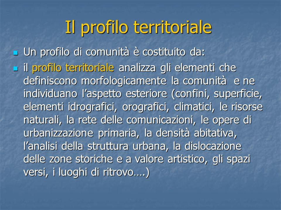 Il profilo territoriale