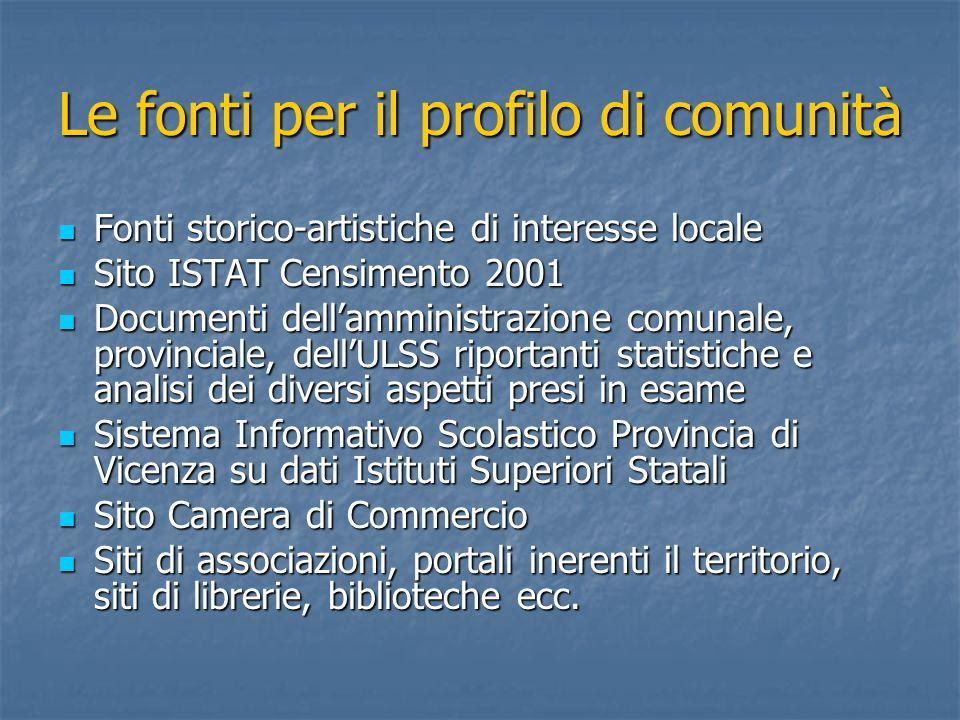 Le fonti per il profilo di comunità