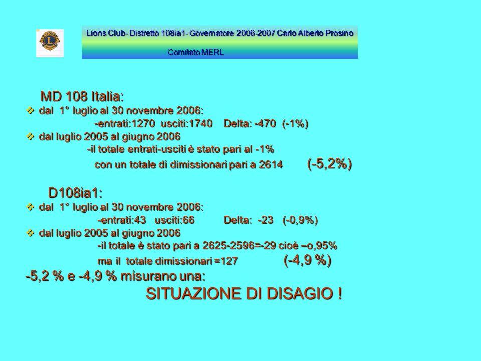 D108ia1: -5,2 % e -4,9 % misurano una: SITUAZIONE DI DISAGIO !