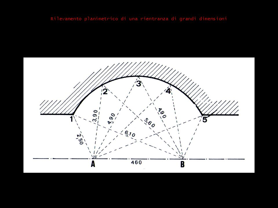 Rilevamento planimetrico di una rientranza di grandi dimensioni