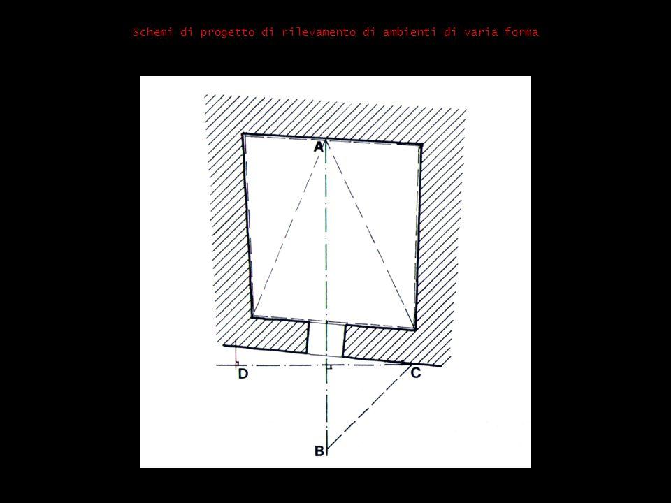Schemi di progetto di rilevamento di ambienti di varia forma