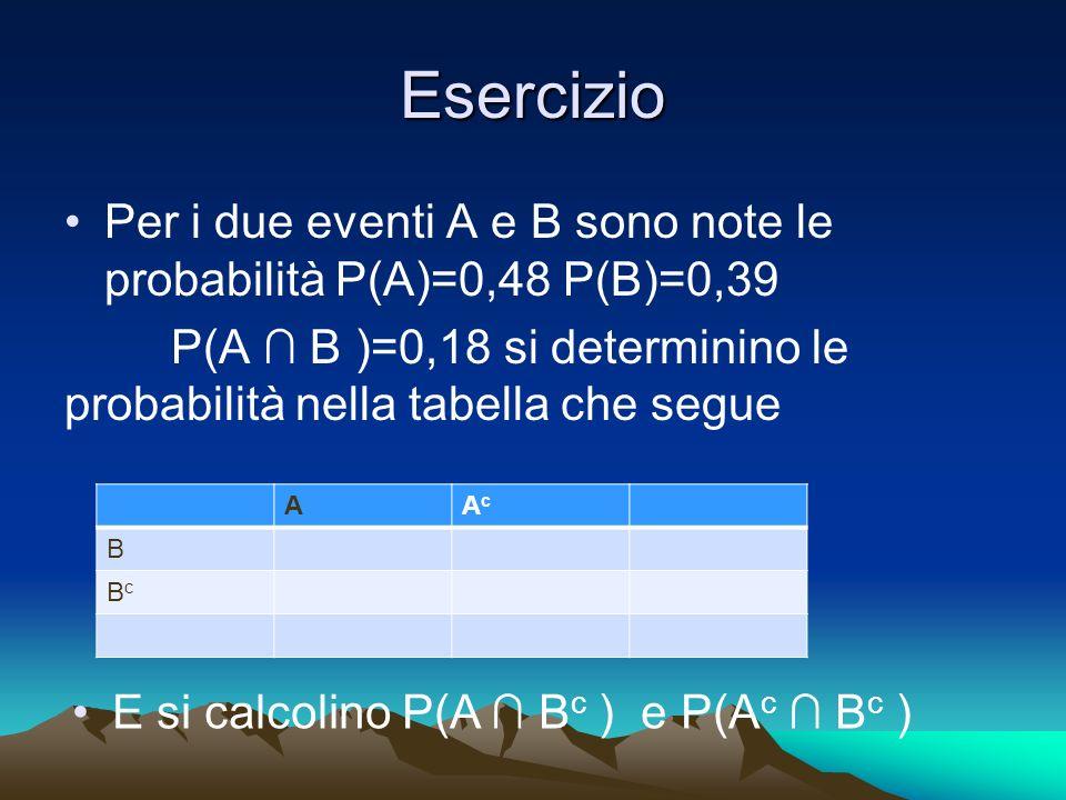 Esercizio Per i due eventi A e B sono note le probabilità P(A)=0,48 P(B)=0,39. P(A ∩ B )=0,18 si determinino le probabilità nella tabella che segue.