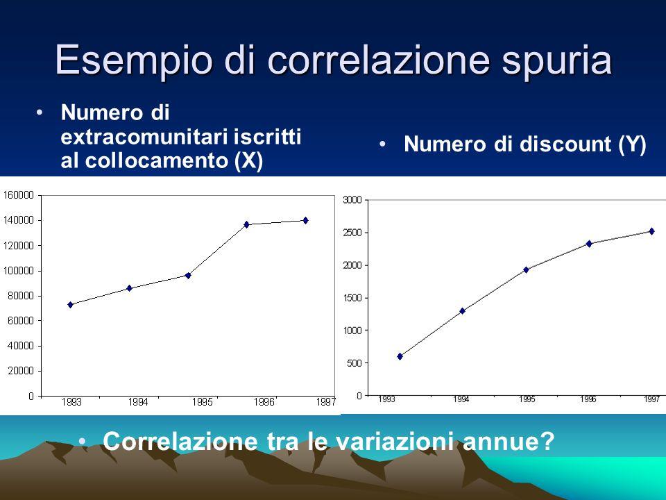 Esempio di correlazione spuria